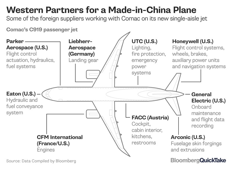 Boeing 737 Max 8 Troubles Could Help China's Comac C919