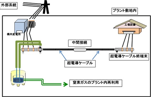 Showa Electric Wire: BASF Japan, 3 axis coaxial ... on